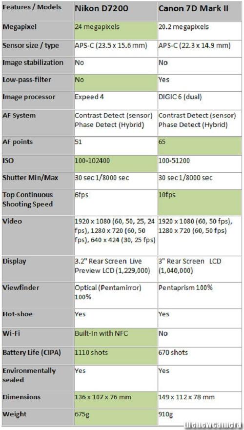 So sánh Canon 7D Mark II và Nikon D7200