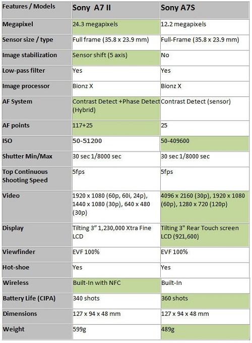 So sánh Sony Alpha 7 II hay Sony Alpha 7S