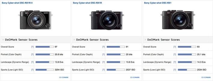 DxOMark đánh giá cao thông số cảm quan của Sony DSC-RX1R II