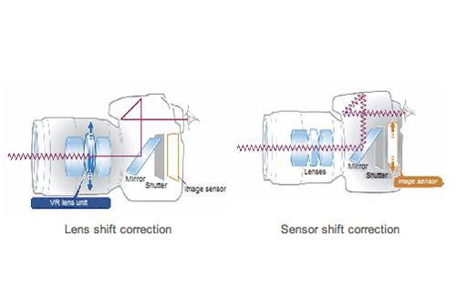 Cơ chế chống rung trong máy ảnh