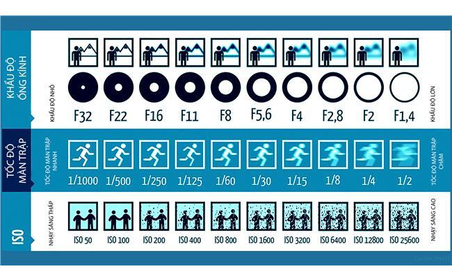 Làm thế nào để kiểm soát các thông số trên máy ảnh?