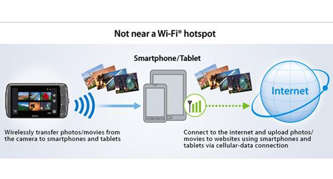 Sức mạnh của công nghệ Wifi trên máy ảnh Canon