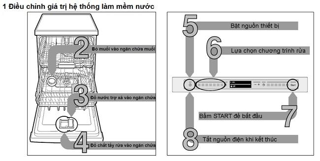 Bạn đã hiểu hết tính năng cụ thể của máy rửa bát Bosch SMS88TI03E?