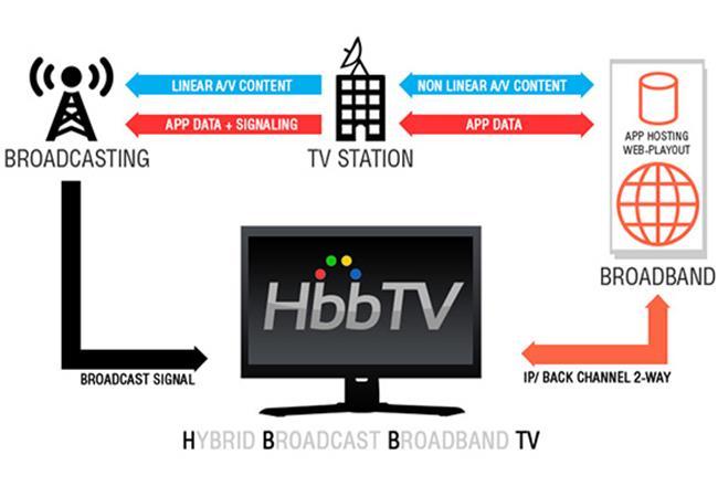 Bạn có nghe nói đến chuẩn truyền hình HbbTV chưa?