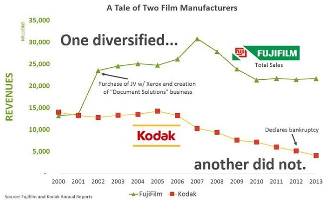 Câu chuyện buồn của Kodak và sự vươn lên của Fujifilm