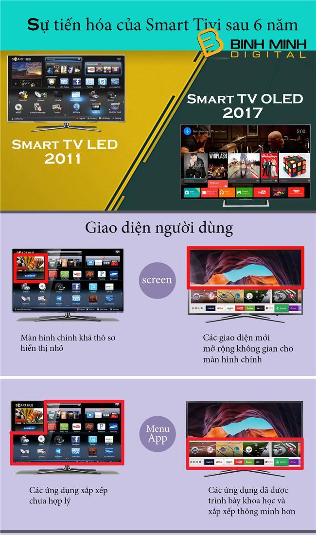 su-tien-hoa-cua-smart-tivi-1