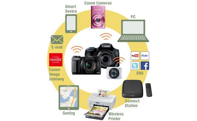 Các thiết bị, phụ kiện bổ sung tính năng Wi-Fi cho máy ảnh DSLR