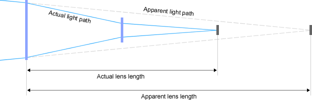 Những điều cần biết về ống kính tele