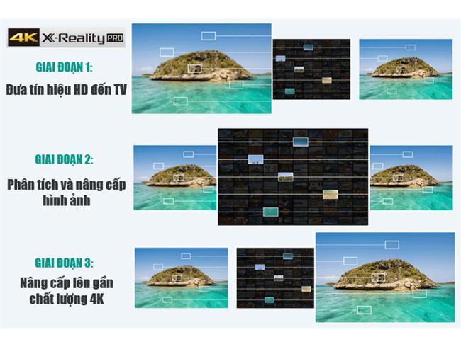 Tivi Sony 65X7500D 4K ,Internet TV ,65 inch