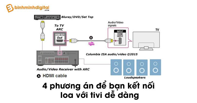 4 phương án để bạn kết nối loa với tivi dễ dàng