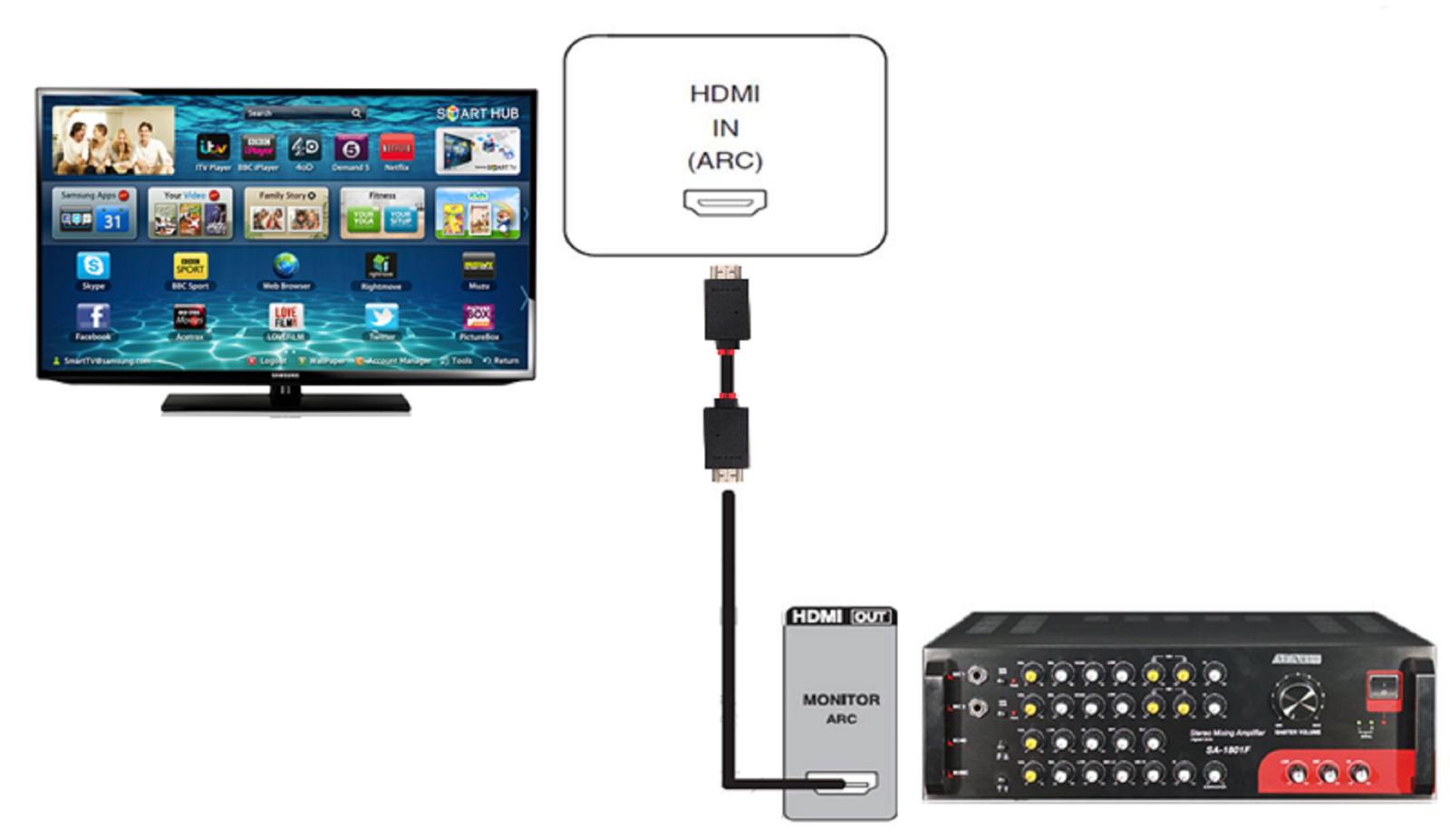 Cách kết nối Ampli với Tivi nhanh chóng và hiệu quả