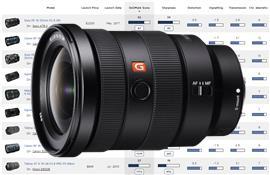 Ống kính Sony FE 16-35 f/2.8 GM được đánh giá là ống zoom góc rộng tốt nhất